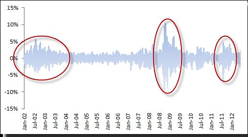 Volatility 101
