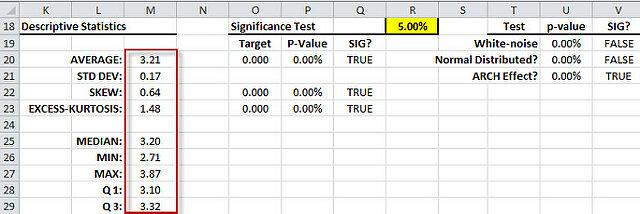Descriptive Stattics Table