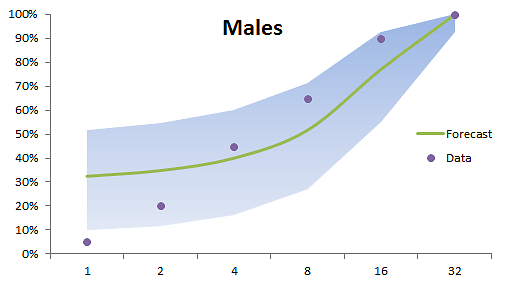 Forecast-Plot-Males.png