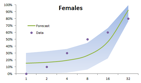 Forecast-Plot-Females.png