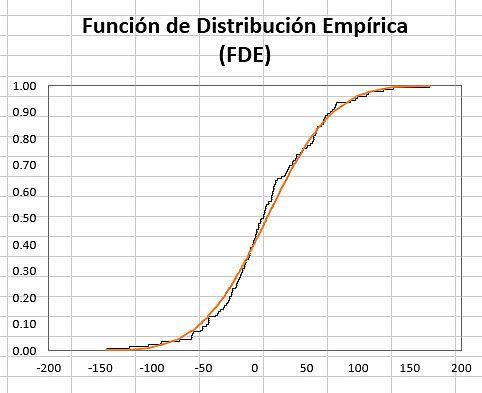 EDF Plot