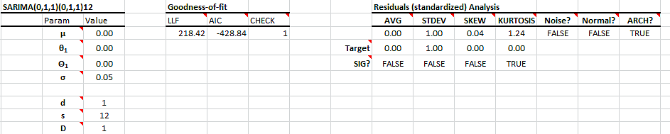 sarima-model-output.png