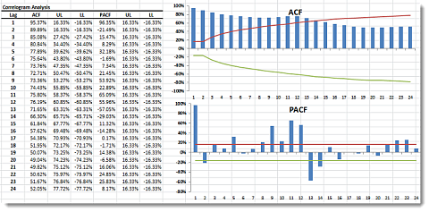 Correlogram output for log airline passenger data